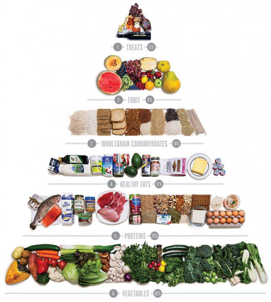 правильное разделение пищи