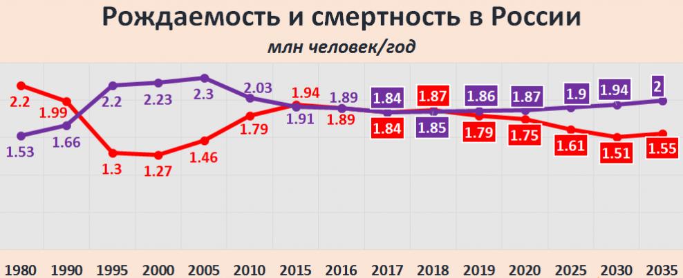 убыль населения россии