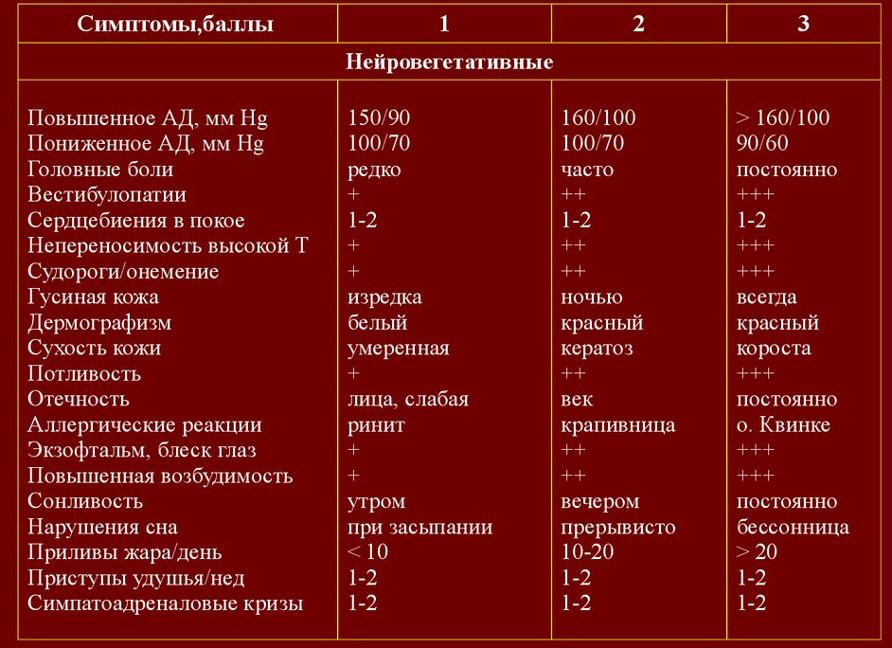менопаузальный индекс